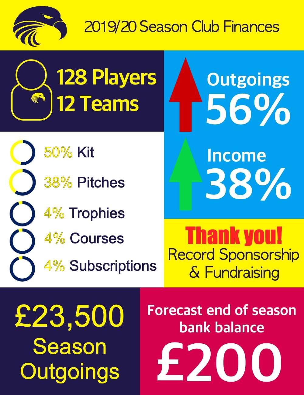 Club Finance Report